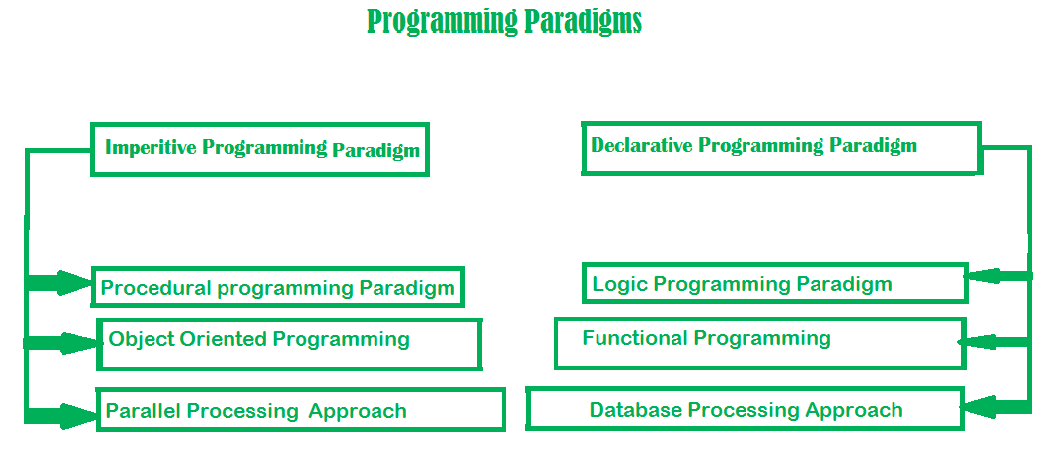 Introduction of Programming Paradigms - GeeksforGeeks