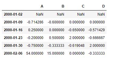 Python | Pandas dataframe pct_change() - GeeksforGeeks