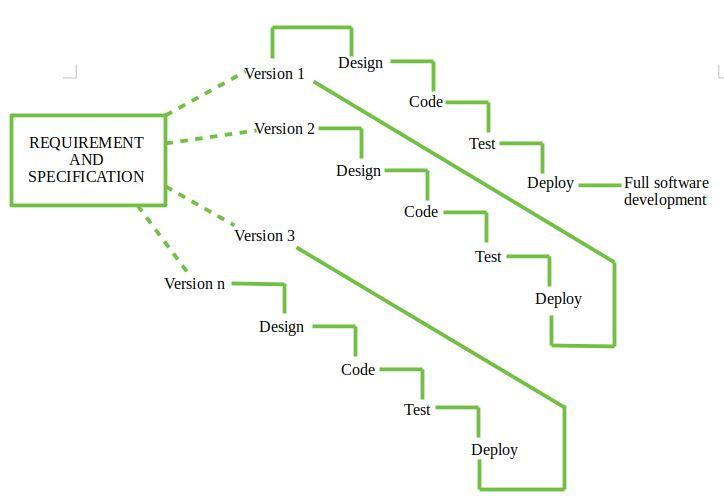 Software Engineering   Incremental process model - GeeksforGeeks