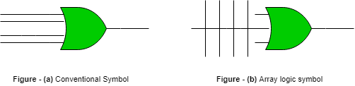 in order to show the internal logic diagram of such a device a special  symbology is used, as shown below-