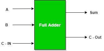Image result for full adder