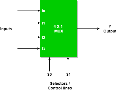 now the implementation of 4:1 multiplexer using truth table and gates   multiplexer can act as universal combinational circuit
