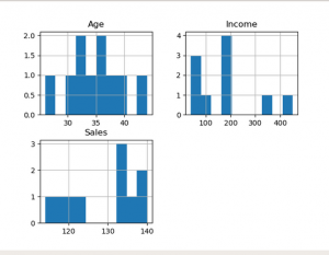 Data visualization with different Charts in Python