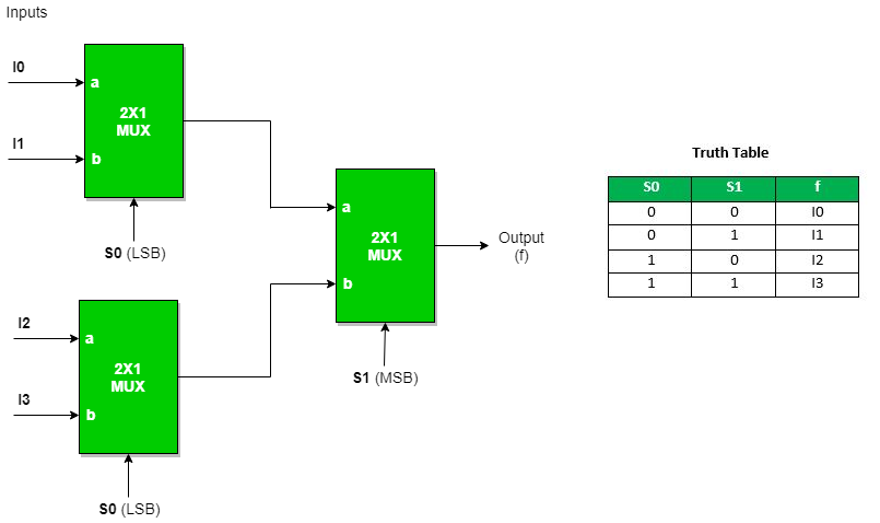 three(3) 2 : 1 mux are required to implement 4 : 1 mux  similarly,  while 8  : 1 mux