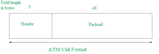 Asynchronous Transfer Mode (ATM) in Computer Network - GeeksforGeeks