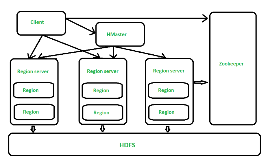 architecture of hbase