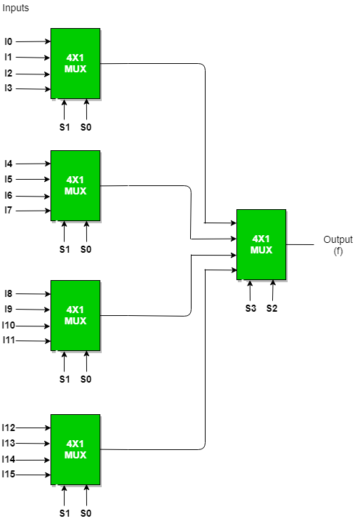 Super Multiplexers Digital Electronics Geeksforgeeks Wiring Cloud Philuggs Outletorg