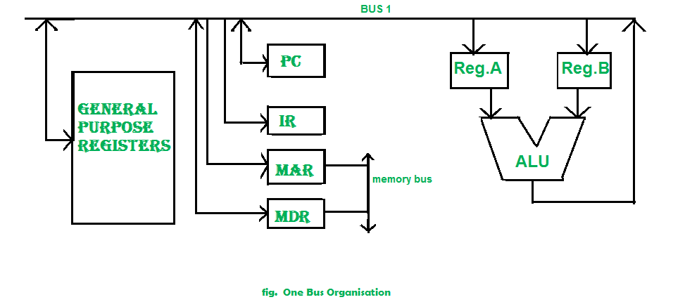a set of general purpose register, program counter, instruction register,  memory address register(mar), memory data register(mdr) are connected with  the