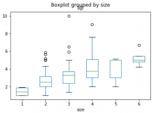 Box plot visualization with Pandas and Seaborn - GeeksforGeeks