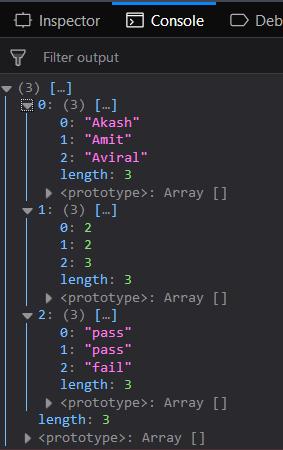 Underscore js | _ unzip() with Examples - GeeksforGeeks