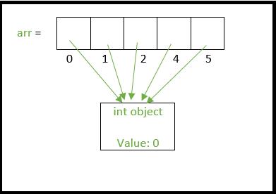 1d shallow array representation