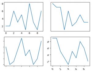 Python | Matplotlib pyplot ticks - GeeksforGeeks