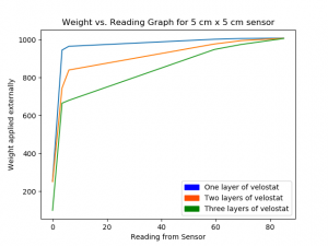 Layer wise graph of change in reading on application of pressure