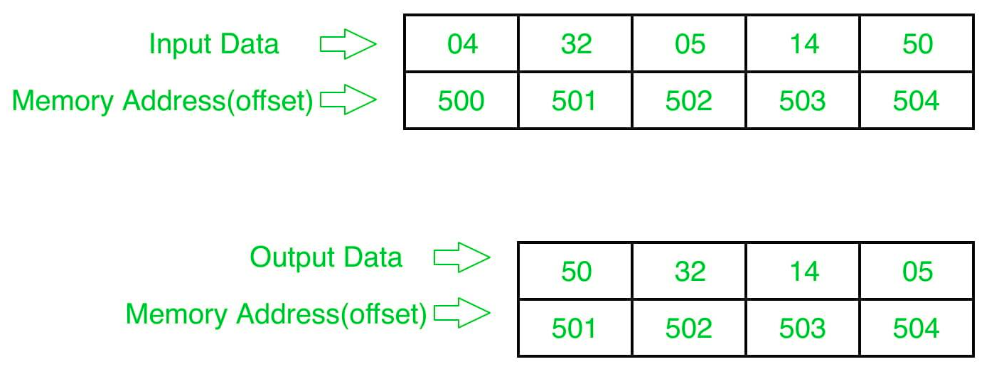 8086 program to sort an integer array in descending order