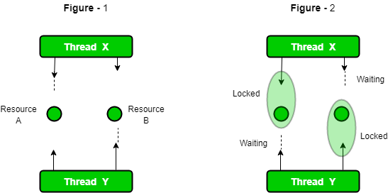 Deadlock in Java Multithreading - GeeksforGeeks