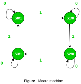 Difference between Mealy machine and Moore machine - GeeksforGeeks