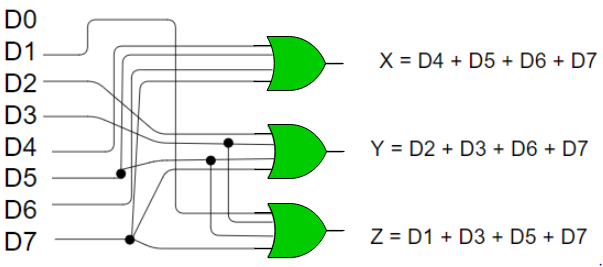Encoder And Decoder Circuit Diagram | Digital Logic Encoders And Decoders Geeksforgeeks
