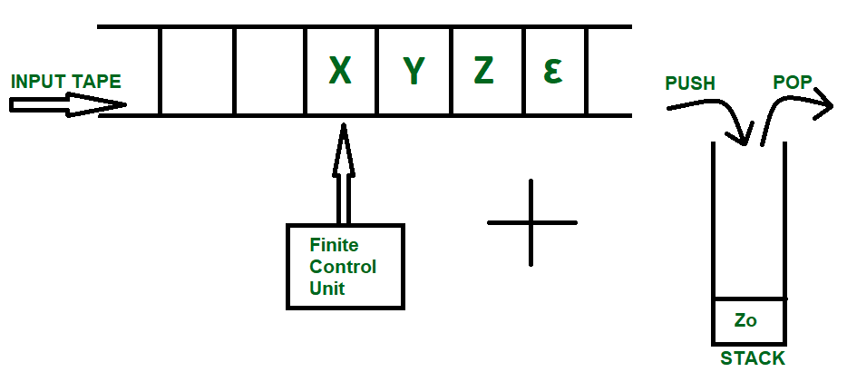 34da54979a51f The diagram above shows a input tape which is how a Finite Automata works