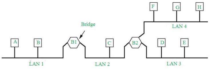 Computer Network   Bridges (local Internetworking device