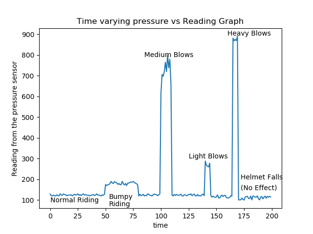 Sensor feed reading from live tests we conducted.