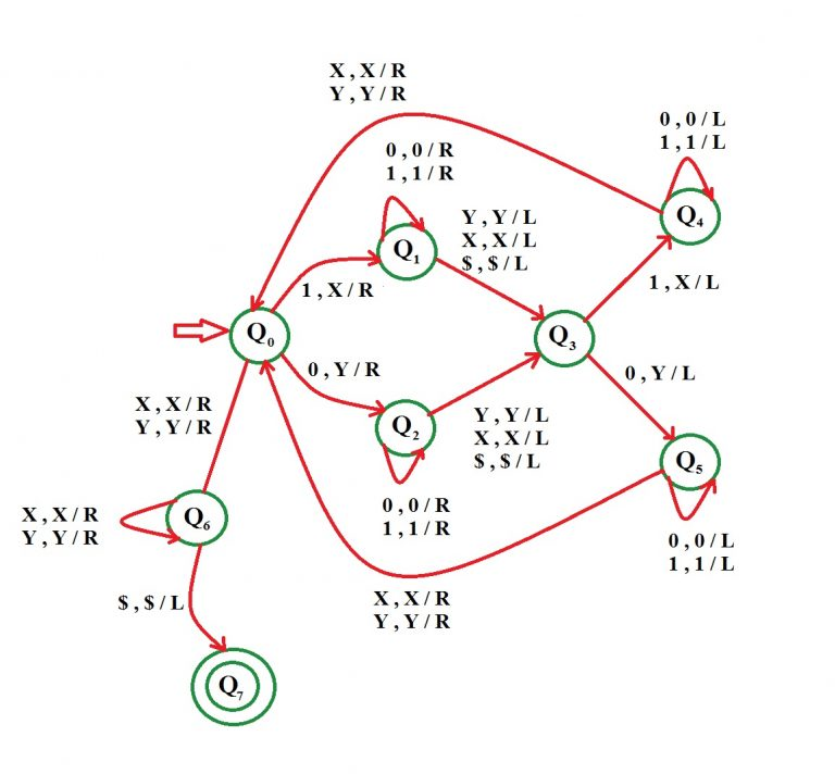 Construct a Turing Machine for language L = {wwr | w ∈ {0