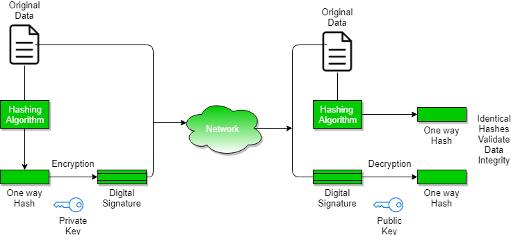 Digital Signatures and Certificates - GeeksforGeeks