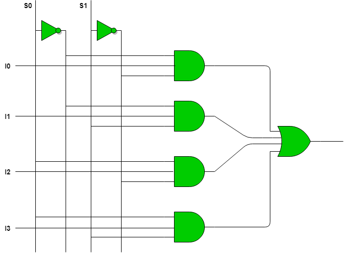 multiplexer can act as universal combinational circuit  all the standard  logic gates can be implemented with multiplexers