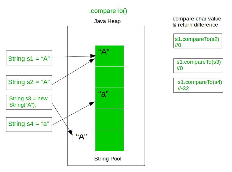 Java Equals Compareto Equalsignorecase And