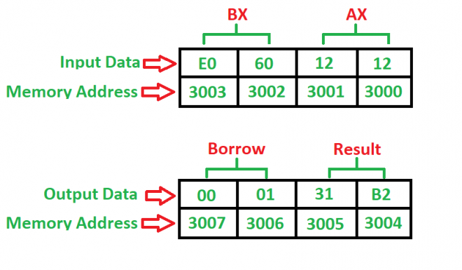 8086 program to subtract two 16-bit numbers with or without