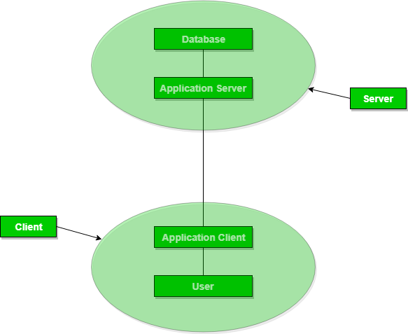 Dbms architecture 2 level 3 level geeksforgeeks this article is contributed by avneet kaur please write comments if you find anything incorrect or you want to share more information about the topic ccuart Choice Image