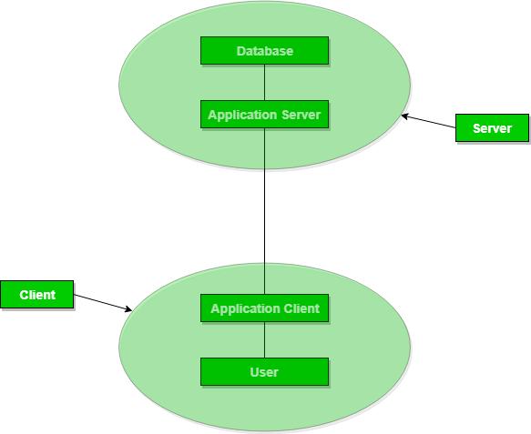 Dbms Architecture 2 Level 3 Level Geeksforgeeks