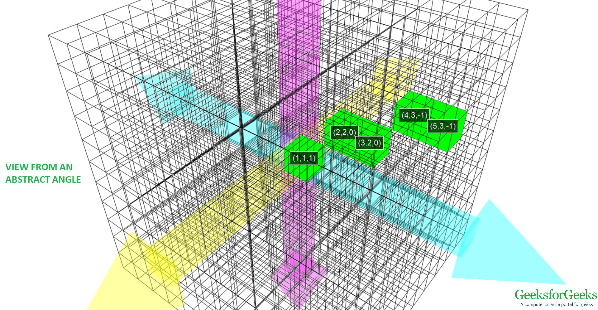 View of 3D line from (-1, 1, 1) to (5, 3, -1) from an abstract angle