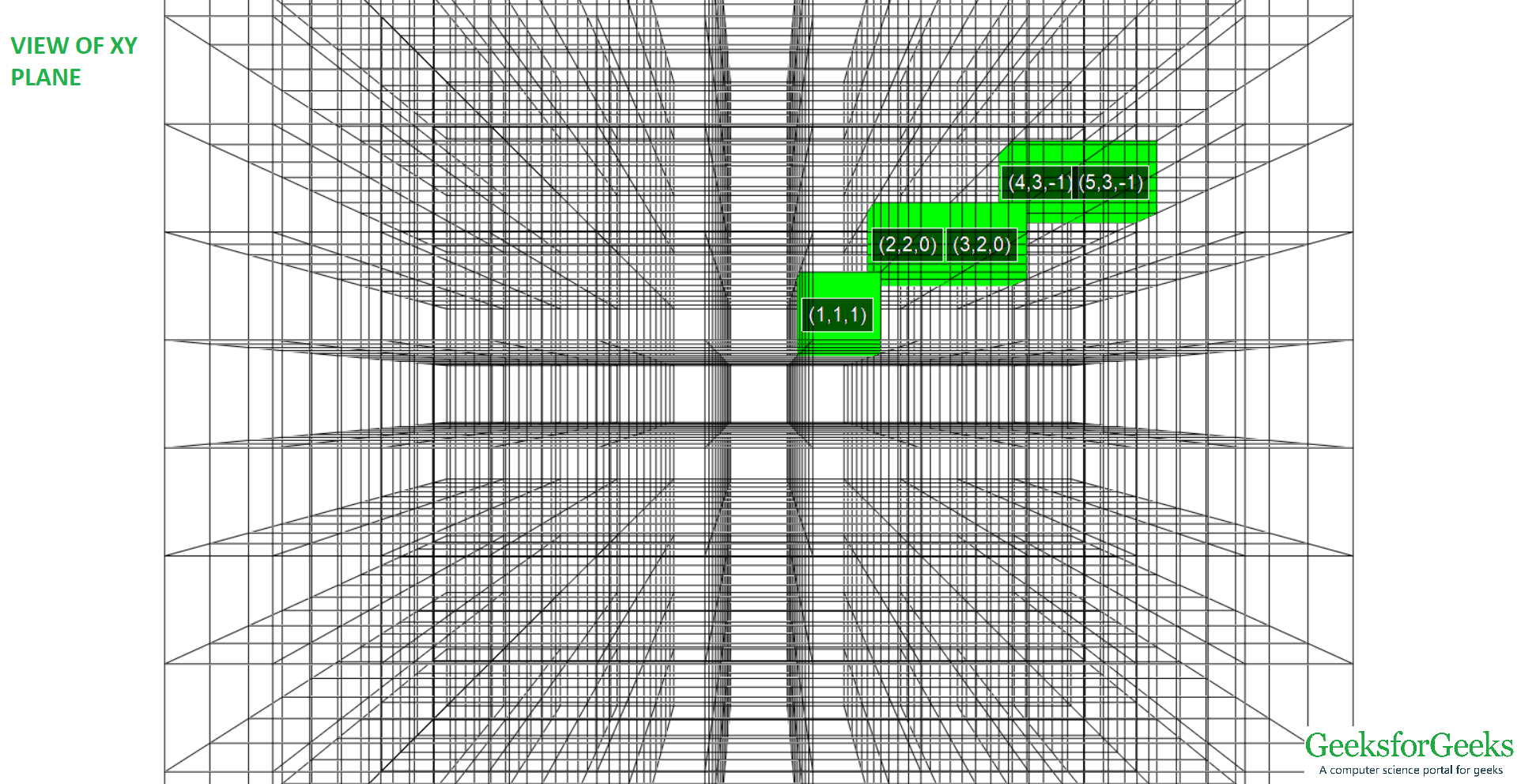 Bresenham's Algorithm for 3-D Line Drawing - GeeksforGeeks