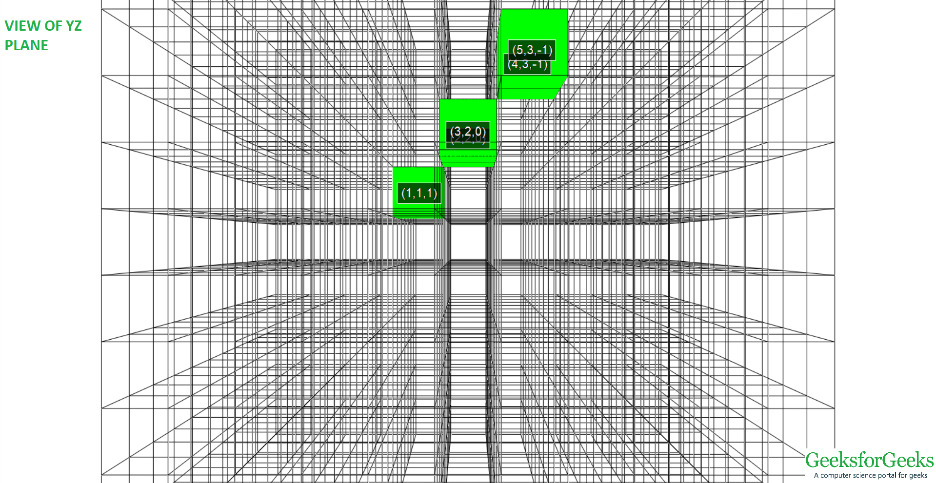 View of 3D line from (-1, 1, 1) to (5, 3, -1) of YZ plane