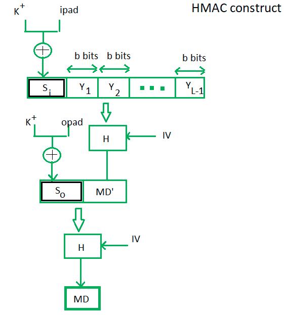 Computer Network | HMAC Algorithm - GeeksforGeeks