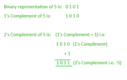 Subtraction of two numbers using 2's Complement - GeeksforGeeks