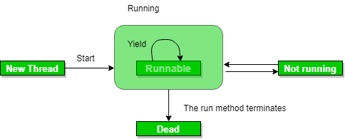 Java Concurrency - yield(), sleep() and join() methods