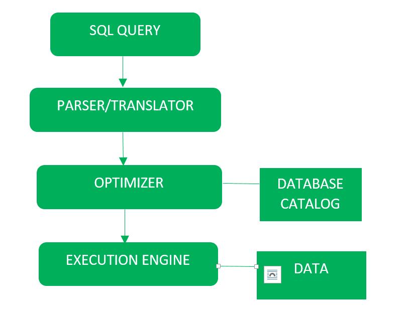 SQL | Query Processing - GeeksforGeeks