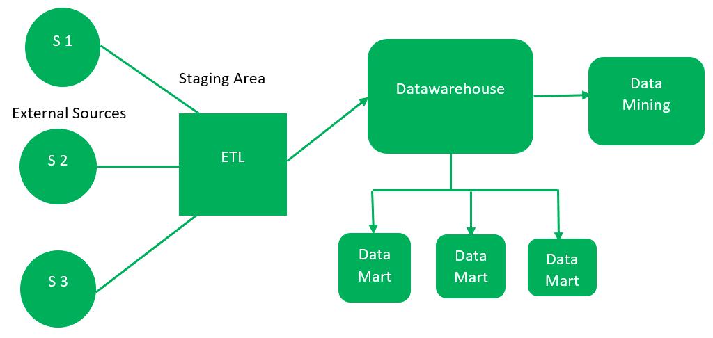 Data Warehouse Architecture - GeeksforGeeks