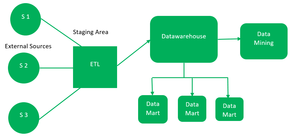 data warehouse and data mining tutorial