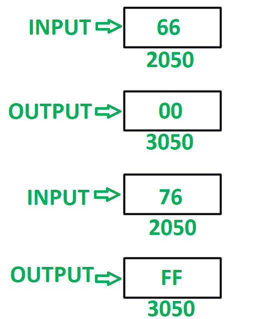 8085 Program To Check Whether Both The Nibbles Of 8 Bit Number Are