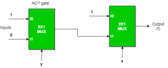 e) implementation of nor gate using 2 : 1 mux