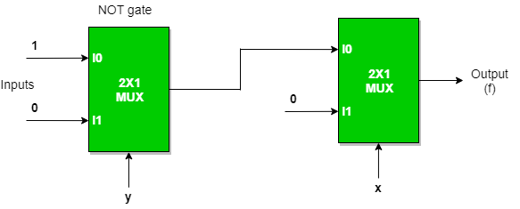 f) implementation of ex-or gate using 2 : 1 mux