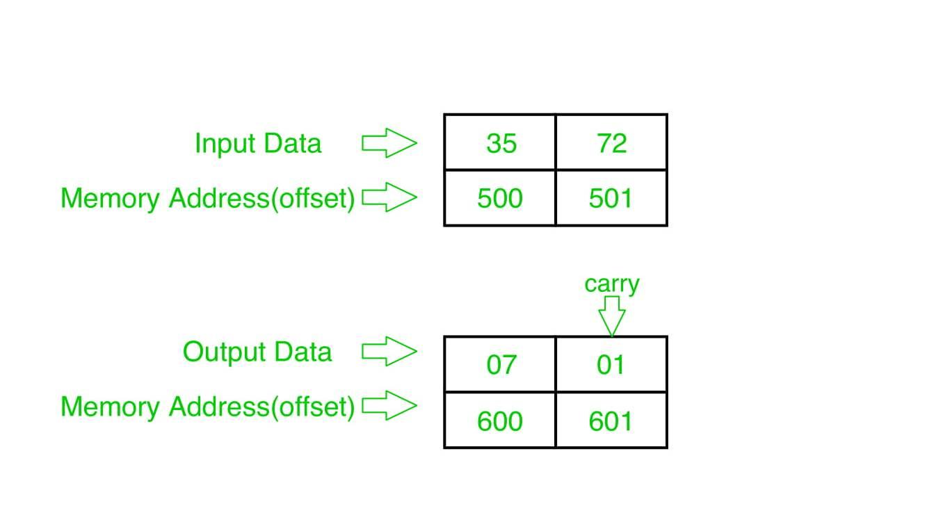 8086 program to add two 8 bit BCD numbers - GeeksforGeeks
