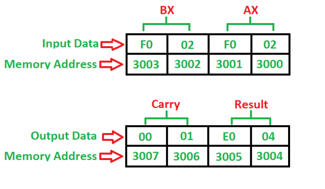 8086 program to add two 16-bit numbers with or without carry