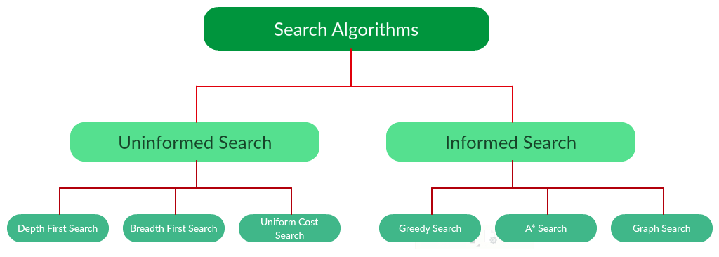 Categories of search algorithms in AI