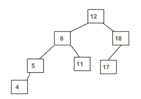 Red Black Tree vs AVL Tree - GeeksforGeeks