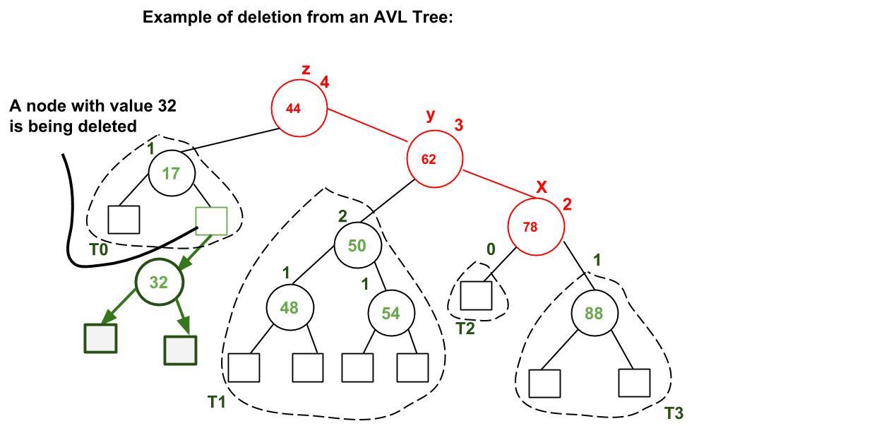 avl-delete1