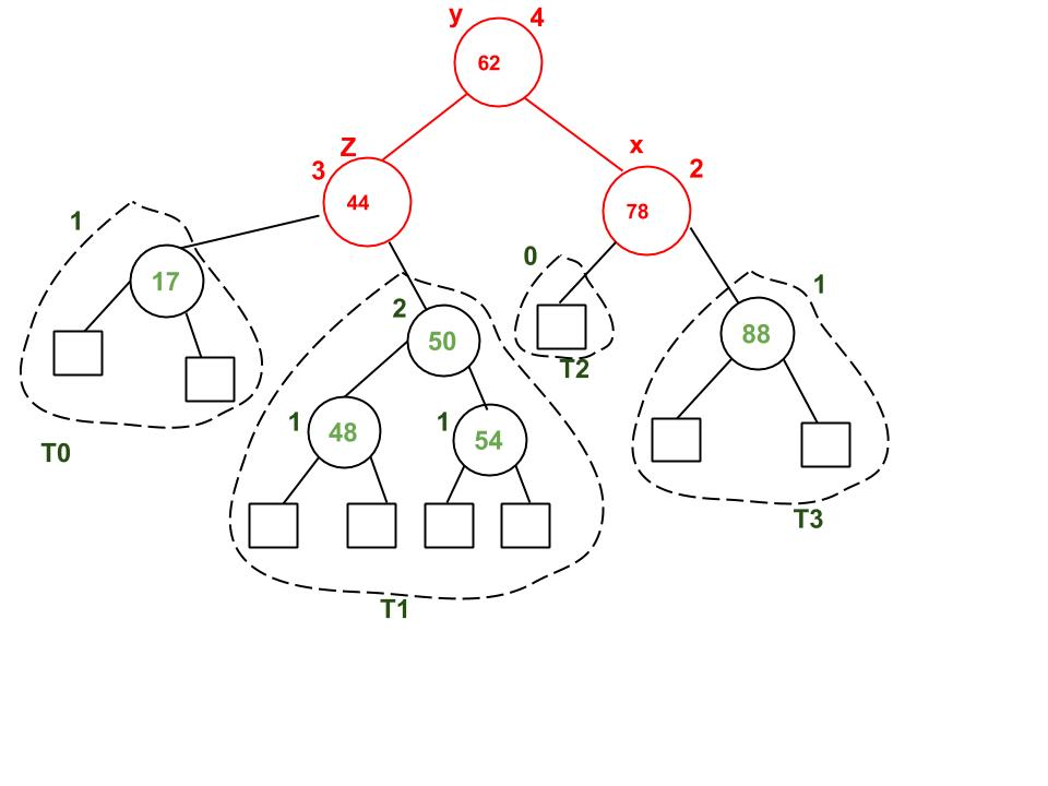 avl tree set 2 deletion geeksforgeeks
