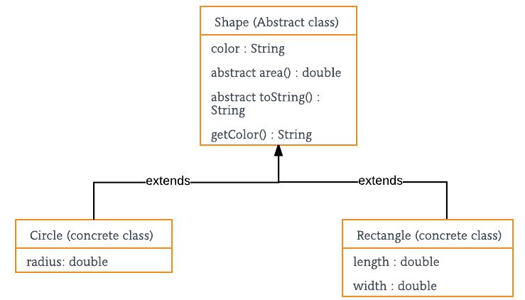 Liferay Guide (By Piyush): Java Interface and Abstract class with example
